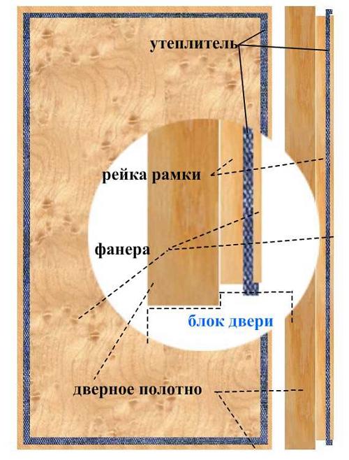 Как сделать дверь с коробкой в баню своими руками