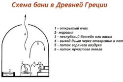 Схема древнегреческой бани