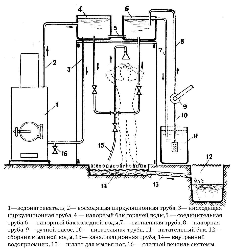 Как построить тёплый душ на даче своими руками