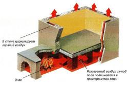 Схема отопления римской бани