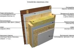 Схема устройства стен бани с пароизоляцией