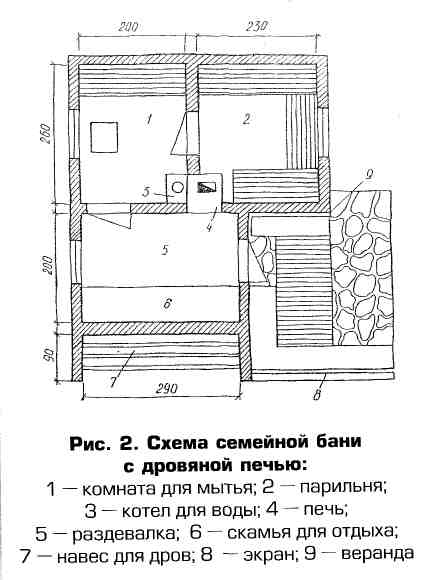 Чертеж русской бани с
