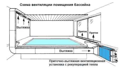 Схема вентиляции бассейна