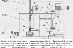 Схема водообеспечения бани
