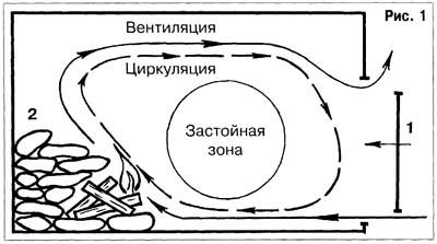 Схема движения пара в бане