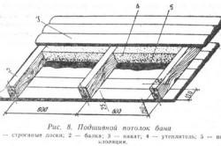 Схема устройства потолка бани с пароизоляцией
