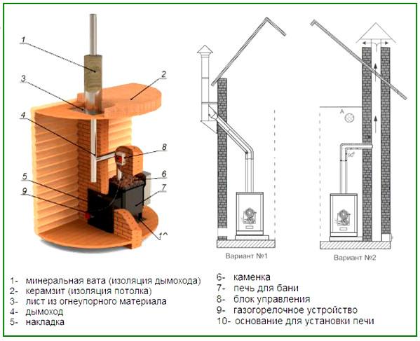 Примерная схема установки газовой печки и ее конструкционные составляющие