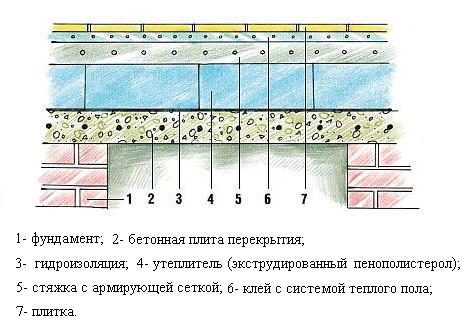 Теплоизоляция пола бани
