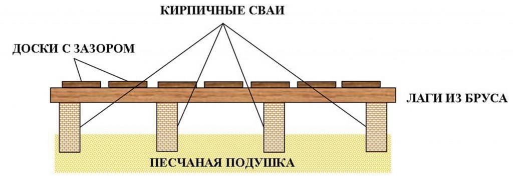 Схема устройства протекающих