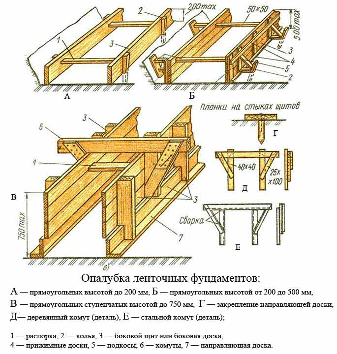 Схема опалубки для фундамента