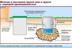 Схема монтажа канализации в песчаном грунте