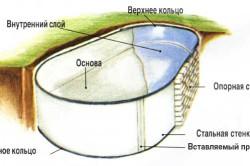 Схема строительства бассейна