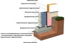 Схема строительства ленточного фундамента