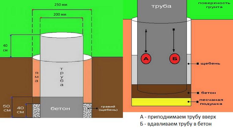Фундамент из труб для бани
