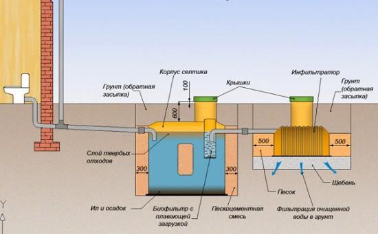 Схема канализации на основе септика