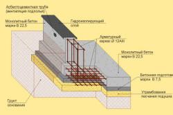 Схема устройства ленточного фундамента