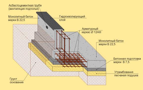 бетонный фундамент для двухэтажного дома Body