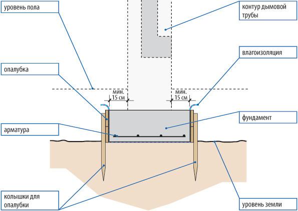 Схема устройства фундамента для бани