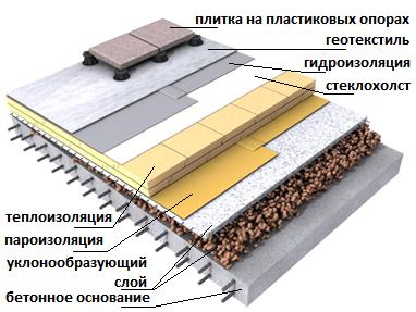 Схема устройства плоской кровли бани с утеплителем