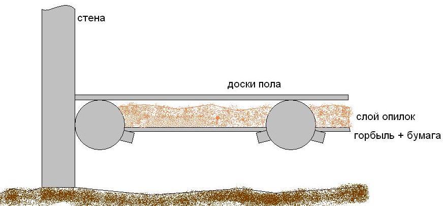 Схема утепления пола опилками