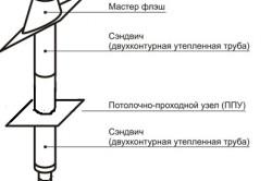 Конструкция трубы для бани