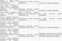 Таблица разновидности грунтов под строительство фундамента