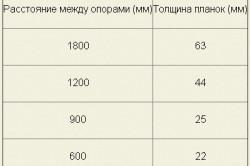 Таблица соотношения ширины планок к толщине