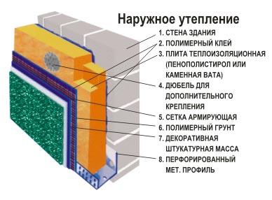 Схема утепления бани из пеноблоков