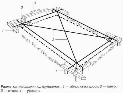 Схема разметки площадки под