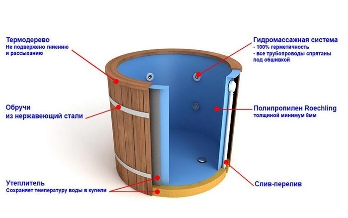 Схема устройства пластиковой купели