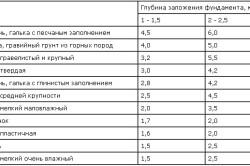 Таблица допустимого давления на грунт