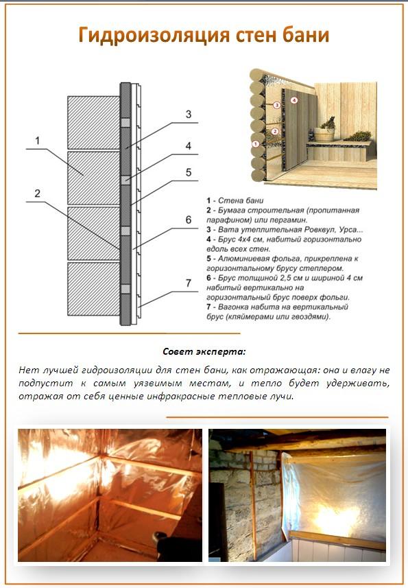 Схема гидроизоляции стен бани