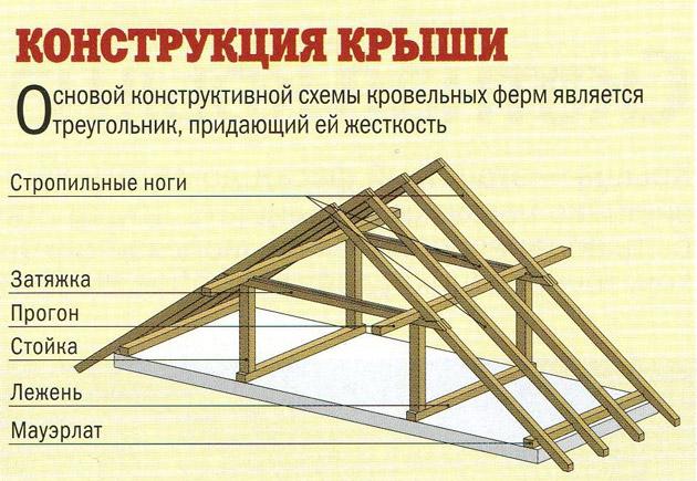 Схема простейшей скатной крыши для бани