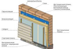 Схема отделки стены сайдингом
