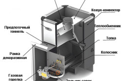 Схема устройства газо-дровяной печи