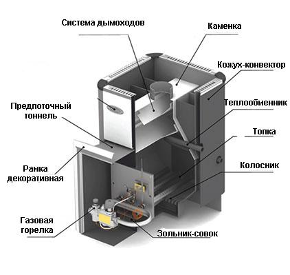 Схема устройства газо-дровяной