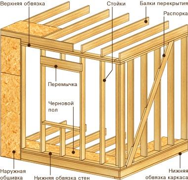 Схема устройства стен