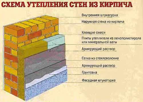 Схема утепления кирпичных стен