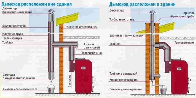 Схема расположения дымохода
