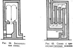 Схема прочистки дымохода