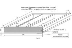 Схема ленточного фундамента под дом-баню