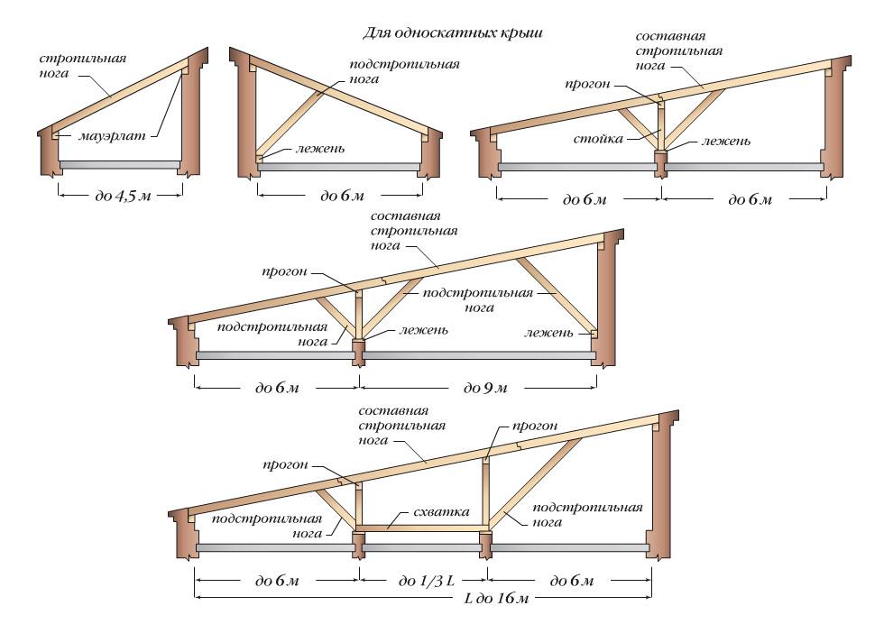 Варианты стропил для односкатной крыши