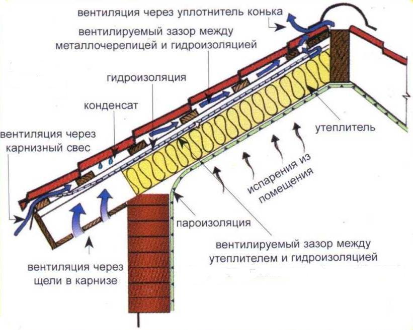 Схема пароизоляции, гидроизоляции и утепления кровли