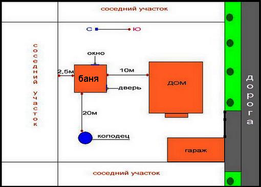 План бани на участке