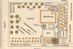 Схема бани на участке