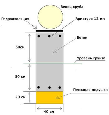 Схема устройства фундамента под сруб