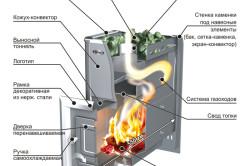 Схема устройства печи для бани