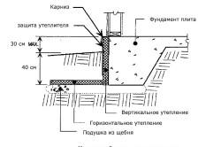 Схема горизонтального утепления фундамента