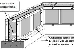 Схема съемной опалубки фундамента