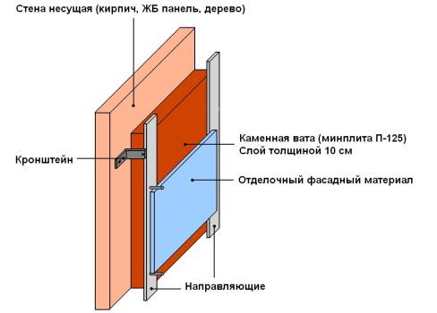Пример 2. Утепление стен бани